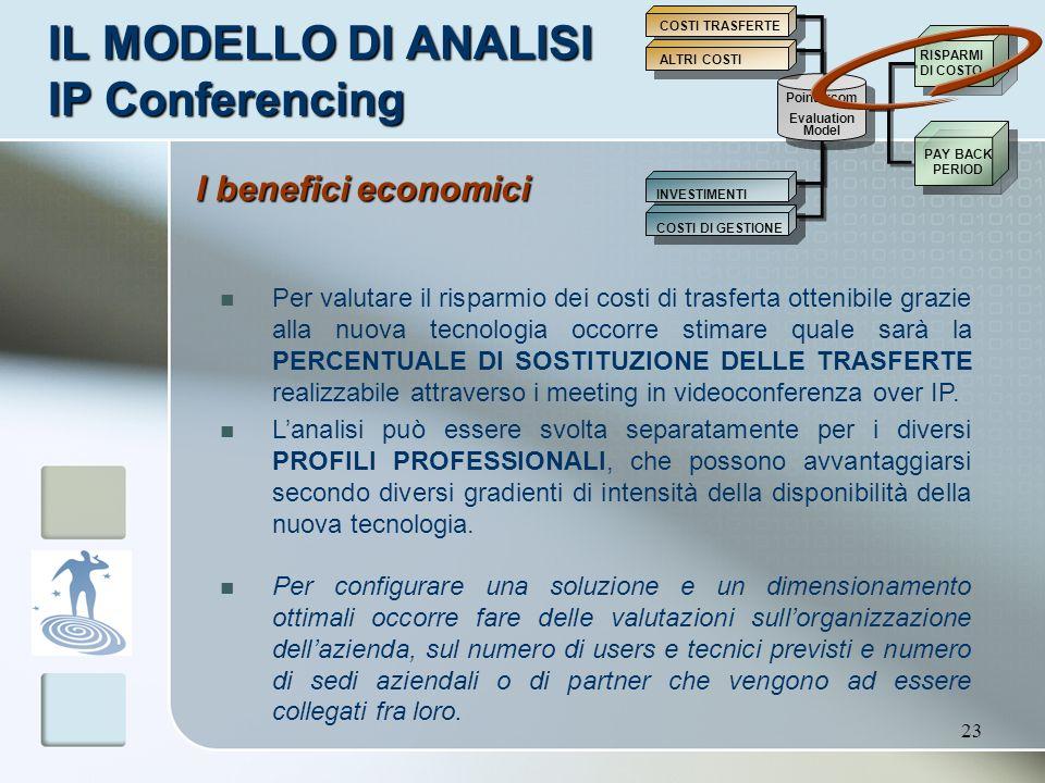 23 IL MODELLO DI ANALISI IP Conferencing Pointercom Evaluation Model INVESTIMENTI COSTI DI GESTIONE RISPARMI DI COSTO PAY BACK PERIOD COSTI TRASFERTE