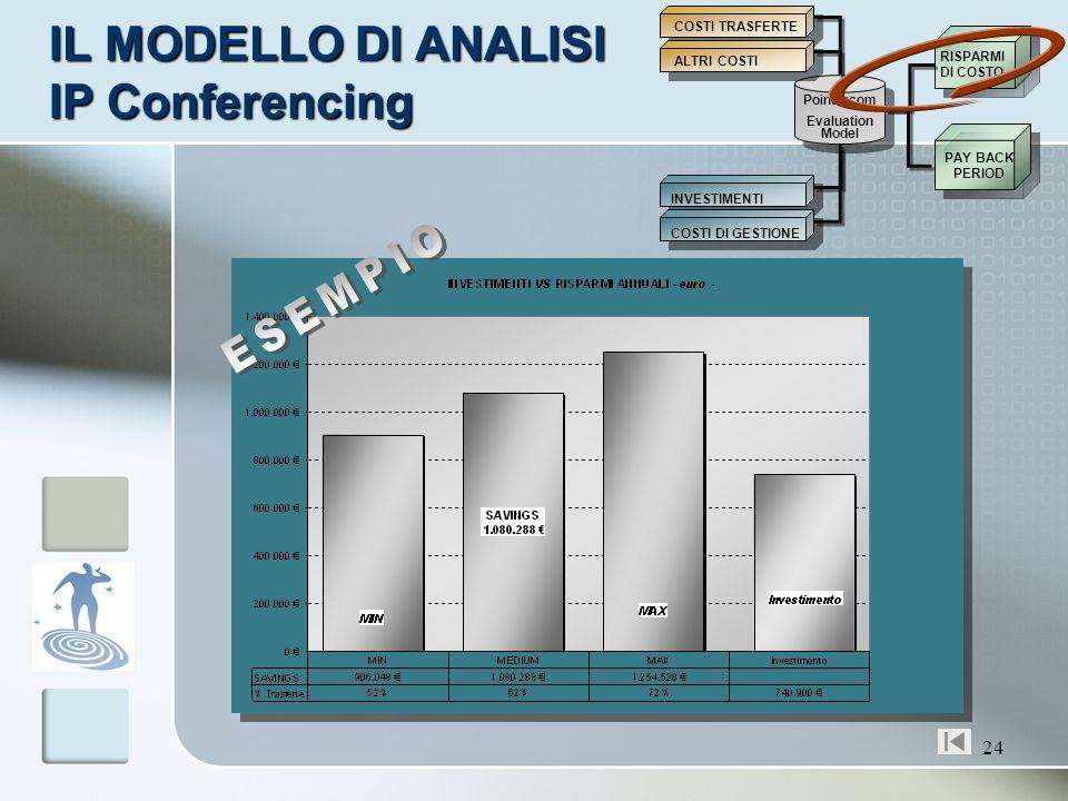 24 IL MODELLO DI ANALISI IP Conferencing Pointercom Evaluation Model INVESTIMENTI COSTI DI GESTIONE RISPARMI DI COSTO PAY BACK PERIOD COSTI TRASFERTE