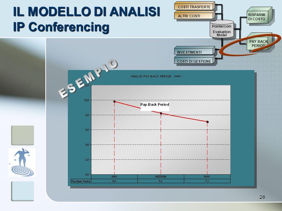 26 IL MODELLO DI ANALISI IP Conferencing Pointercom Evaluation Model INVESTIMENTI COSTI DI GESTIONE RISPARMI DI COSTO PAY BACK PERIOD COSTI TRASFERTE