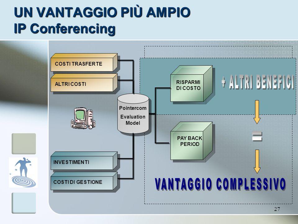27 UN VANTAGGIO PIÙ AMPIO IP Conferencing Pointercom Evaluation Model INVESTIMENTI COSTI DI GESTIONE RISPARMI DI COSTO PAY BACK PERIOD COSTI TRASFERTE