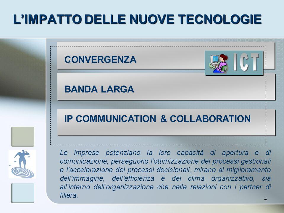 4 LIMPATTO DELLE NUOVE TECNOLOGIE CONVERGENZA BANDA LARGA IP COMMUNICATION & COLLABORATION Le imprese potenziano la loro capacità di apertura e di com