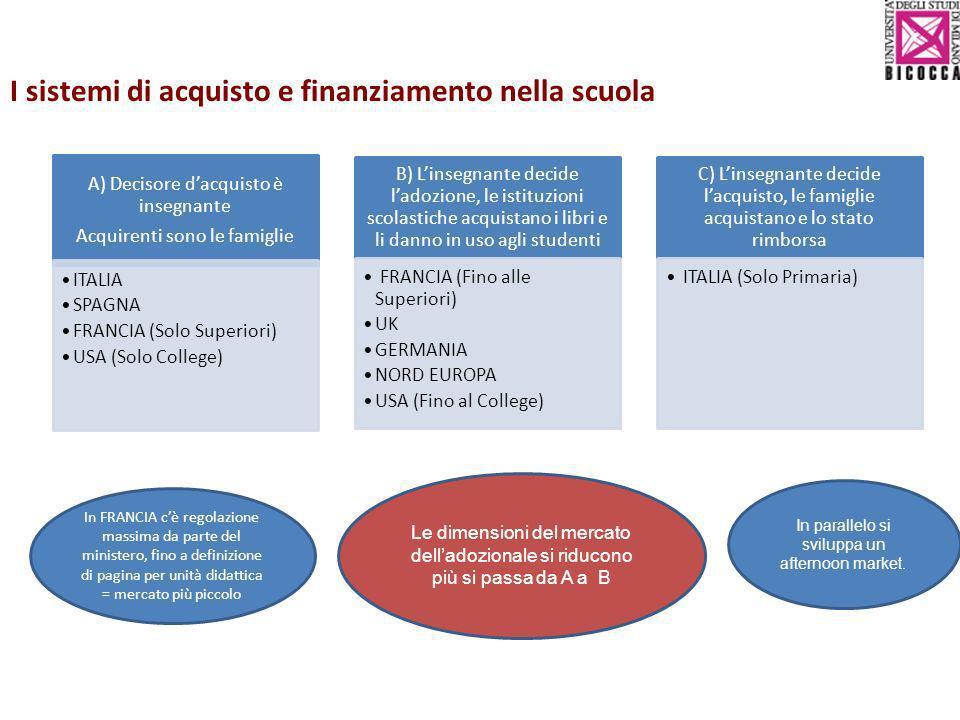 I sistemi di acquisto e finanziamento nella scuola A) Decisore dacquisto è insegnante Acquirenti sono le famiglie ITALIA SPAGNA FRANCIA (Solo Superior