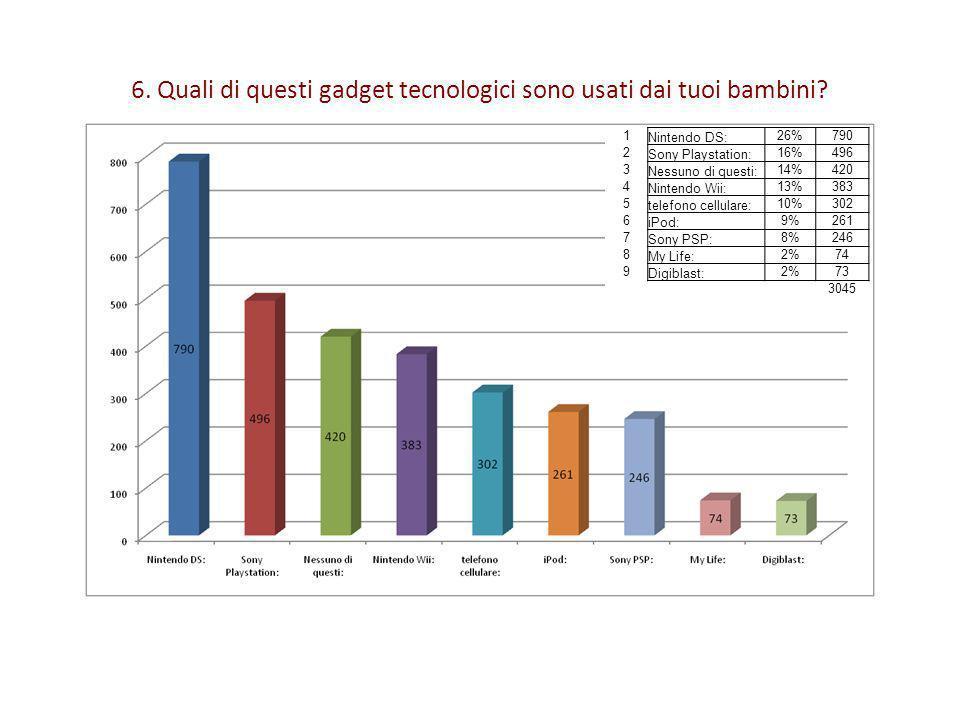 6. Quali di questi gadget tecnologici sono usati dai tuoi bambini? 1 Nintendo DS: 26%790 2 Sony Playstation: 16%496 3 Nessuno di questi: 14%420 4 Nint