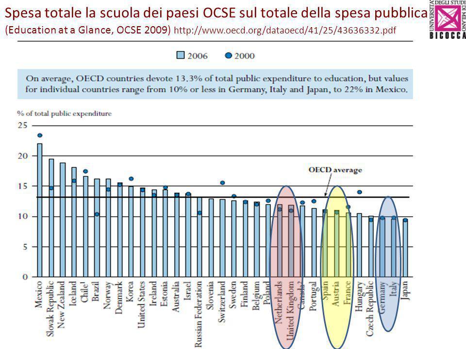 Spesa totale la scuola dei paesi OCSE sul totale della spesa pubblica (Education at a Glance, OCSE 2009) http://www.oecd.org/dataoecd/41/25/43636332.p
