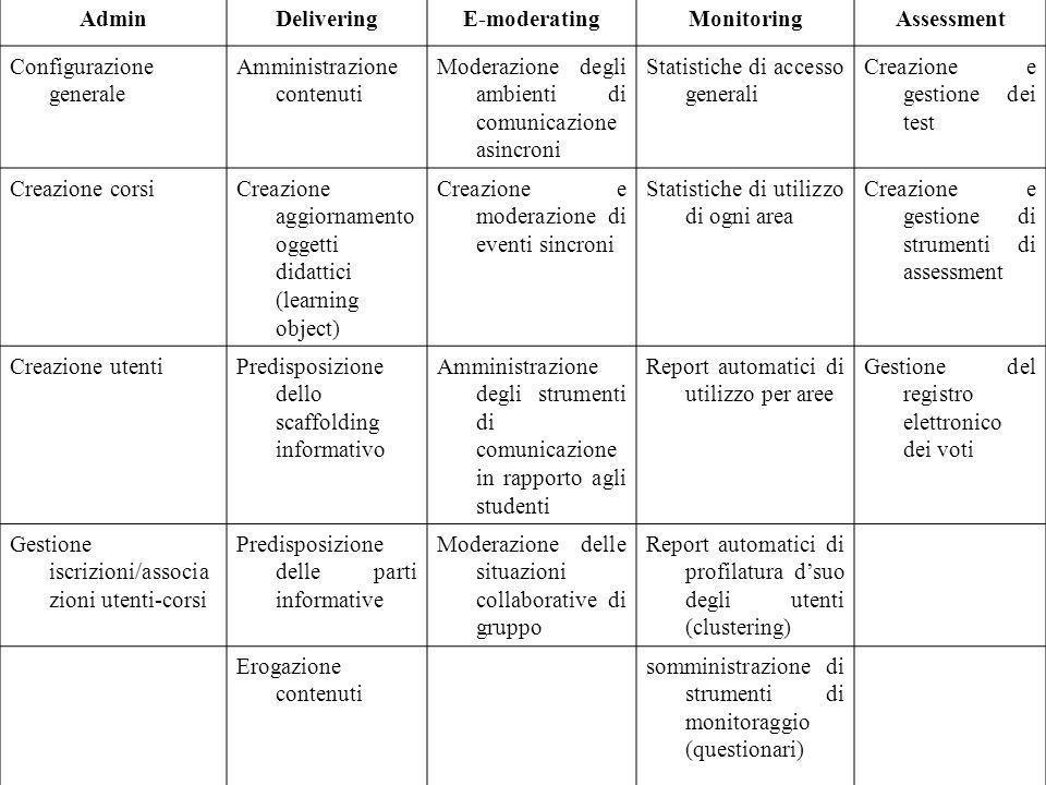 AdminDeliveringE-moderatingMonitoringAssessment Configurazione generale Amministrazione contenuti Moderazione degli ambienti di comunicazione asincron