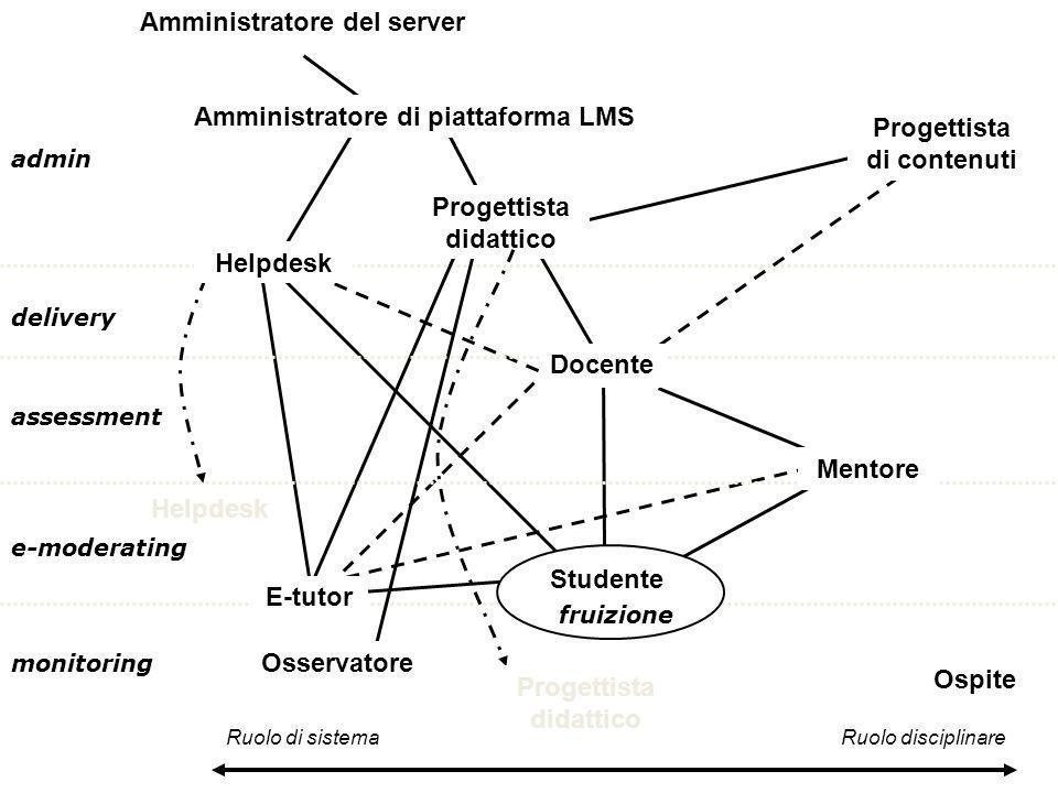 delivery admin monitoring assessment e-moderating Ruolo di sistema Ruolo disciplinare Docente Progettista didattico Amministratore di piattaforma LMS