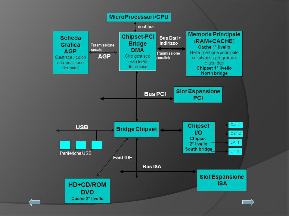 MicroProcessori /CPU Chipset-PCI Bridge DMA Che gestisce i vari livelli del chipset Local bus Scheda Grafica AGP Gestisce i colori e la posizione dei pixel Trasmissione seriale AGP Memoria Principale (RAM+CACHE) Cache 1° livello Nella memoria principale si salvano i programmi e altri dati Chipset 1° livello North bridge Bus Dati + Indirizzo Trasmissione parallelo Slot Espansione PCI Bridge Chipset USB Periferiche USB Bus PCI Chipset I/O Chipset 2° livello South bridge Cam1 Cam2 LPT1 LPT2 Fast IDE Bus ISA Slot Espansione ISA HD+CD/ROM DVD Cache 2° livello