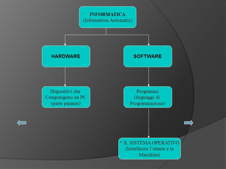 INFORMATICA (Information Automatic) Dispositivi che Compongono un PC (parte pesante) HARDWARESOFTWARE Programmi (linguaggi di Programmazione) * IL SISTEMA OPERATIVO (Interfaccia lutente e la Macchina)