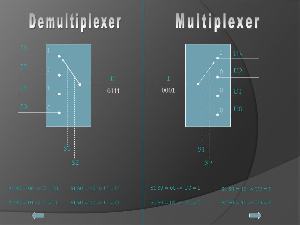 U 0111 I0 I1 I2 I3 1 1 1 0 S1 S2 S1 S0 = 00 -> U = I0 S1 S0 = 01 -> U = I1 S1 S0 = 10 -> U = I2 S1 S0 = 11 -> U = I3 I 0001 U0 U2 0 1 0 0 S1 S2 U1 U3 S1 S0 = 00 -> U0 = I S1 S0 = 01 -> U1 = I S1 S0 = 10 -> U2 = I S1 S0 = 11 -> U3 = I