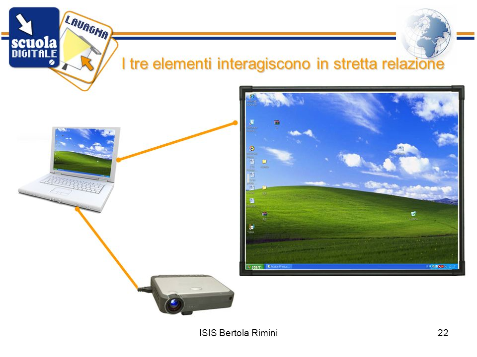 ISIS Bertola Rimini22 I tre elementi interagiscono in stretta relazione