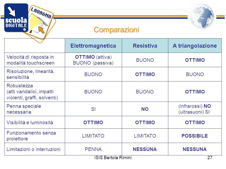 ISIS Bertola Rimini27 Comparazioni ElettromagneticaResistivaA triangolazione Velocità di risposta in modalità touchscreen OTTIMO (attiva) BUONO (passi