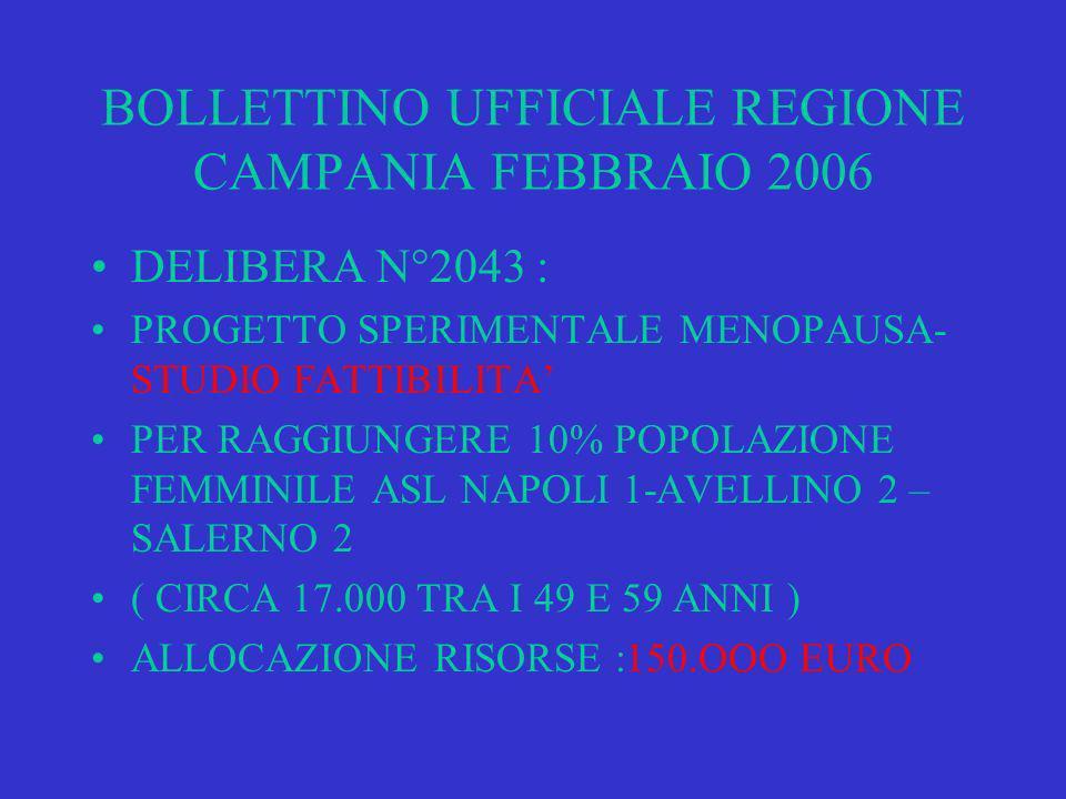 BOLLETTINO UFFICIALE REGIONE CAMPANIA FEBBRAIO 2006 DELIBERA N°2043 : PROGETTO SPERIMENTALE MENOPAUSA- STUDIO FATTIBILITA PER RAGGIUNGERE 10% POPOLAZIONE FEMMINILE ASL NAPOLI 1-AVELLINO 2 – SALERNO 2 ( CIRCA 17.000 TRA I 49 E 59 ANNI ) ALLOCAZIONE RISORSE :150.OOO EURO