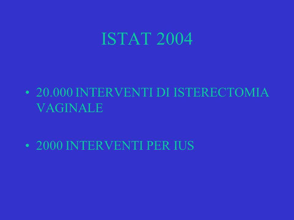 ISTAT 2004 20.000 INTERVENTI DI ISTERECTOMIA VAGINALE 2000 INTERVENTI PER IUS