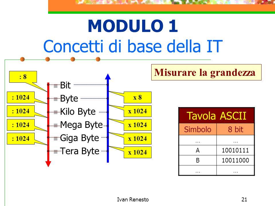Ivan Renesto21 MODULO 1 Concetti di base della IT Bit Byte Kilo Byte Mega Byte Giga Byte Tera Byte Misurare la grandezza Tavola ASCII Simbolo8 bit …… A10010111 B10011000 …… : 8 : 1024 x 1024 x 8