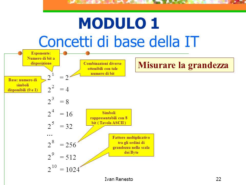 Ivan Renesto22 MODULO 1 Concetti di base della IT Misurare la grandezza 1 2 2 2 2 3 2 4 2 5 2 8 2 9 2 10 … = 2 = 4 = 8 = 16 = 32 = 256 = 512 = 1024 Esponente: Numero di bit a disposizione Base: numero di simboli disponibili (0 e 1) Combinazioni diverse ottenibili con tale numero di bit Simboli rappresentabili con 8 bit ( Tavola ASCII ) Fattore moltiplicativo tra gli ordini di grandezza nella scala dei Byte