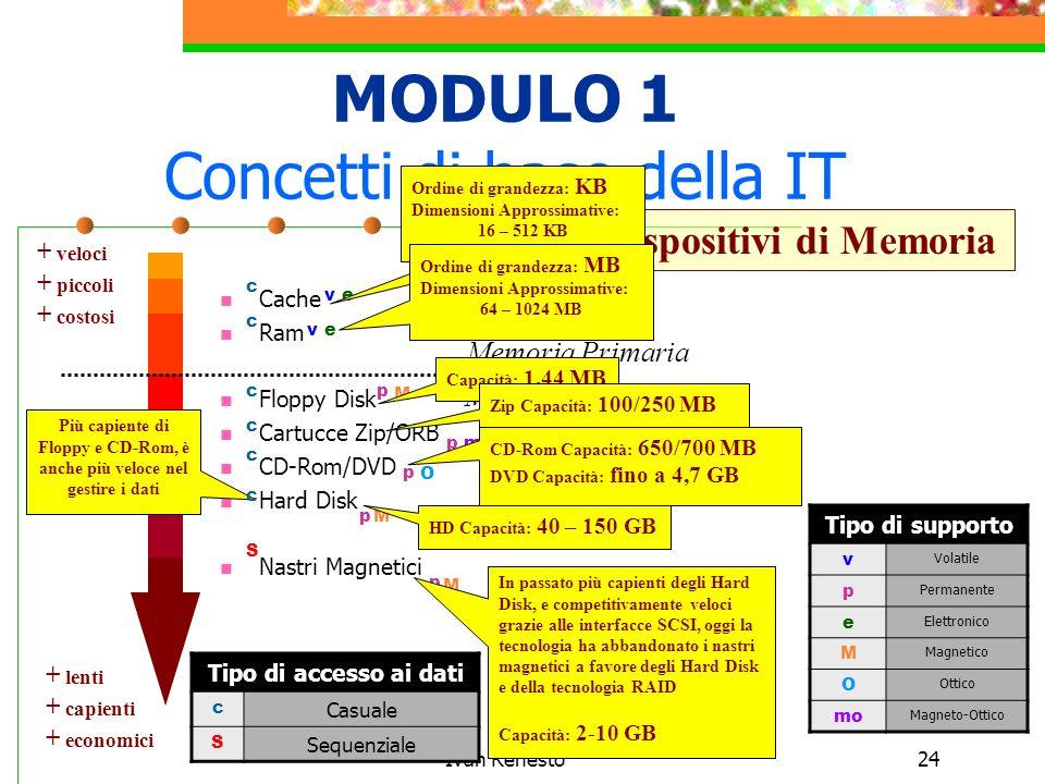 Ivan Renesto24 MODULO 1 Concetti di base della IT Cache Ram Floppy Disk Cartucce Zip/ORB CD-Rom/DVD Hard Disk Nastri Magnetici Dispositivi di Memoria + veloci + piccoli + costosi + lenti + capienti + economici Memoria Primaria Memoria Secondaria Più capiente di Floppy e CD-Rom, è anche più veloce nel gestire i dati Tipo di supporto v Volatile p Permanente e Elettronico M Magnetico O Ottico mo Magneto-Ottico v mo p p p p p ve e M M M O Ordine di grandezza: KB Dimensioni Approssimative: 16 – 512 KB Ordine di grandezza: MB Dimensioni Approssimative: 64 – 1024 MB Capacità: 1,44 MB Zip Capacità: 100/250 MB CD-Rom Capacità: 650/700 MB DVD Capacità: fino a 4,7 GB HD Capacità: 40 – 150 GB In passato più capienti degli Hard Disk, e competitivamente veloci grazie alle interfacce SCSI, oggi la tecnologia ha abbandonato i nastri magnetici a favore degli Hard Disk e della tecnologia RAID Capacità: 2-10 GB Tipo di accesso ai dati c Casuale S Sequenziale c c c c c c S