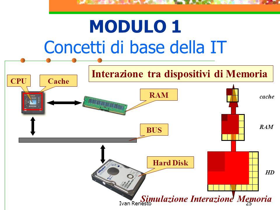 Ivan Renesto25 MODULO 1 Concetti di base della IT Interazione tra dispositivi di Memoria CPUCache RAM Hard Disk BUS Simulazione Interazione Memoria