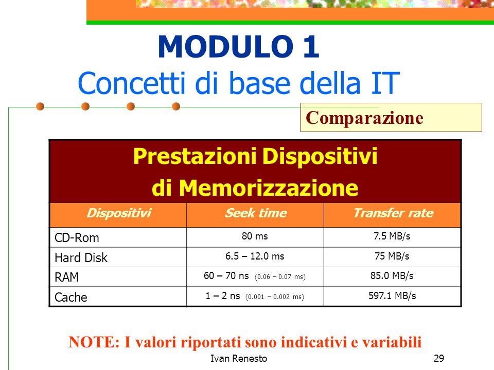 Ivan Renesto29 MODULO 1 Concetti di base della IT Comparazione Prestazioni Dispositivi di Memorizzazione DispositiviSeek timeTransfer rate CD-Rom 80 ms7.5 MB/s Hard Disk 6.5 – 12.0 ms75 MB/s RAM 60 – 70 ns (0.06 – 0.07 ms) 85.0 MB/s Cache 1 – 2 ns (0.001 – 0.002 ms) 597.1 MB/s NOTE: I valori riportati sono indicativi e variabili