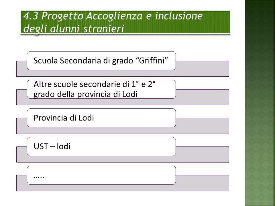 Scuola Secondaria di grado Griffini Altre scuole secondarie di 1° e 2° grado della provincia di Lodi Provincia di LodiUST – lodi…..