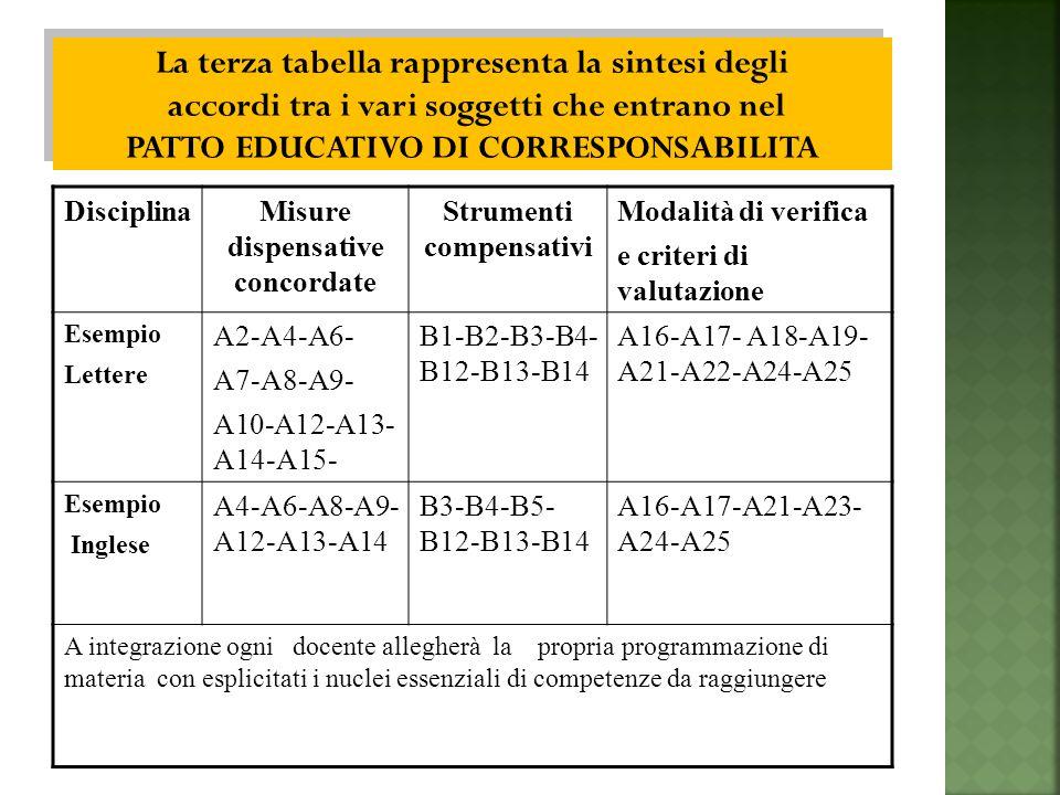 DisciplinaMisure dispensative concordate Strumenti compensativi Modalità di verifica e criteri di valutazione Esempio Lettere A2-A4-A6- A7-A8-A9- A10-A12-A13- A14-A15- B1-B2-B3-B4- B12-B13-B14 A16-A17- A18-A19- A21-A22-A24-A25 Esempio Inglese A4-A6-A8-A9- A12-A13-A14 B3-B4-B5- B12-B13-B14 A16-A17-A21-A23- A24-A25 A integrazione ogni docente allegherà la propria programmazione di materia con esplicitati i nuclei essenziali di competenze da raggiungere