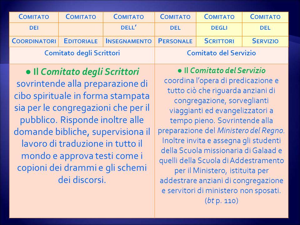 Comitato degli ScrittoriComitato del Servizio Il Comitato degli Scrittori sovrintende alla preparazione di cibo spirituale in forma stampata sia per le congregazioni che per il pubblico.