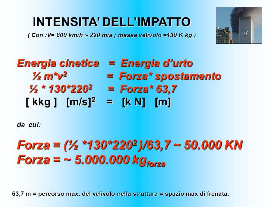 INTENSITA DELLIMPATTO ( Con :V= 800 km/h ~ 220 m/s ; massa velivolo =130 K kg ) Energia cinetica = Energia durto ½ m*v 2 = Forza* spostamento ½ m*v 2