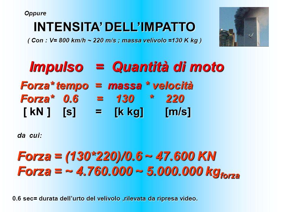 Oppure INTENSITA DELLIMPATTO ( Con : V= 800 km/h ~ 220 m/s ; massa velivolo =130 K kg ) Impulso = Quantità di moto Impulso = Quantità di moto Forza* t
