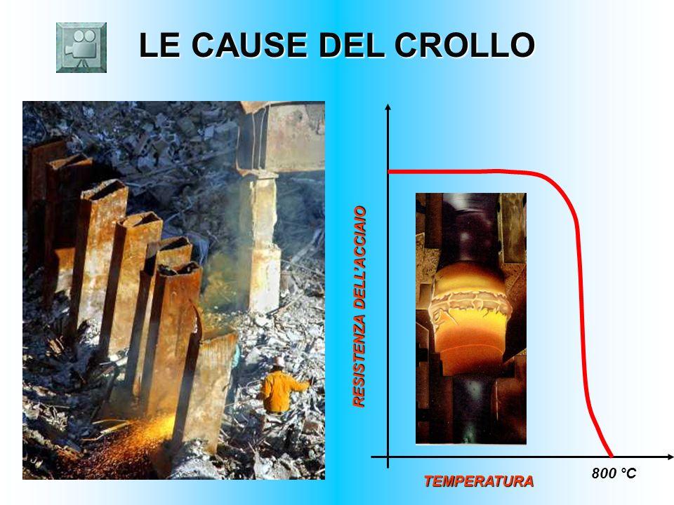LE CAUSE DEL CROLLO LE CAUSE DEL CROLLO RESISTENZA DELLACCIAIO 800 °C TEMPERATURA