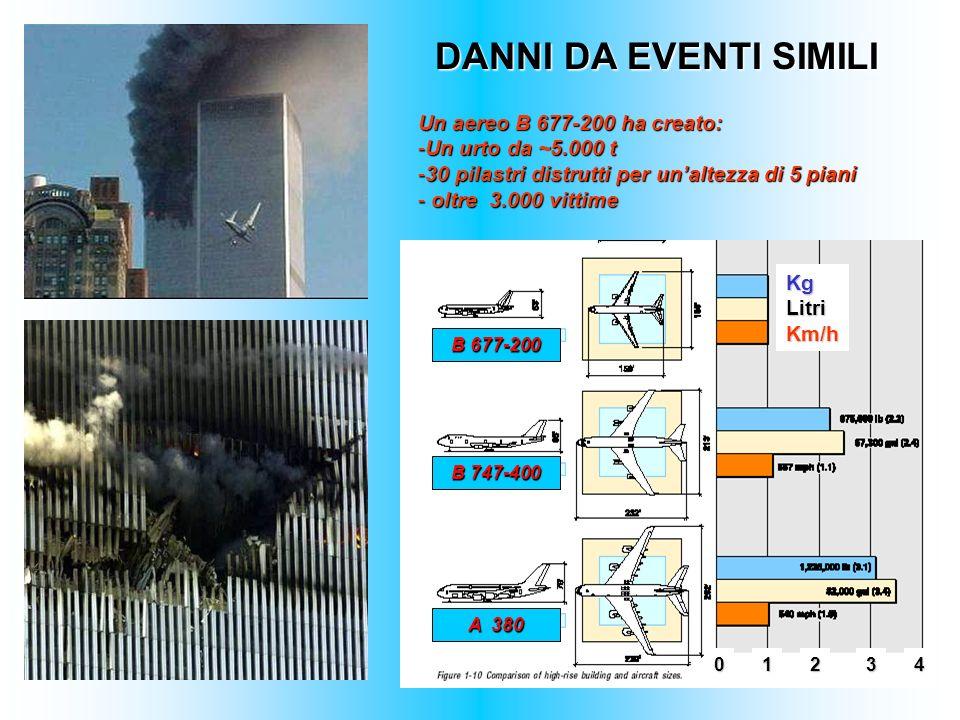 DANNI DA EVENTI SIMILI Un aereo B 677-200 ha creato: -Un urto da ~5.000 t -30 pilastri distrutti per unaltezza di 5 piani - oltre 3.000 vittime KgLitr