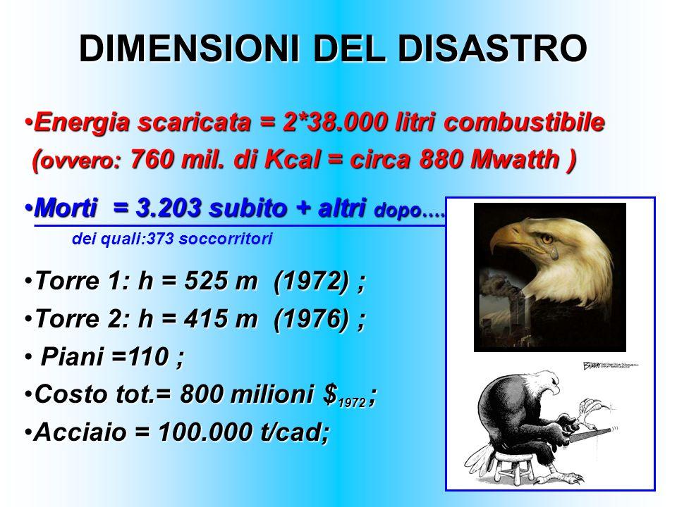 DIMENSIONI DEL DISASTRO Energia scaricata = 2*38.000 litri combustibileEnergia scaricata = 2*38.000 litri combustibile ( ovvero: 760 mil. di Kcal = ci