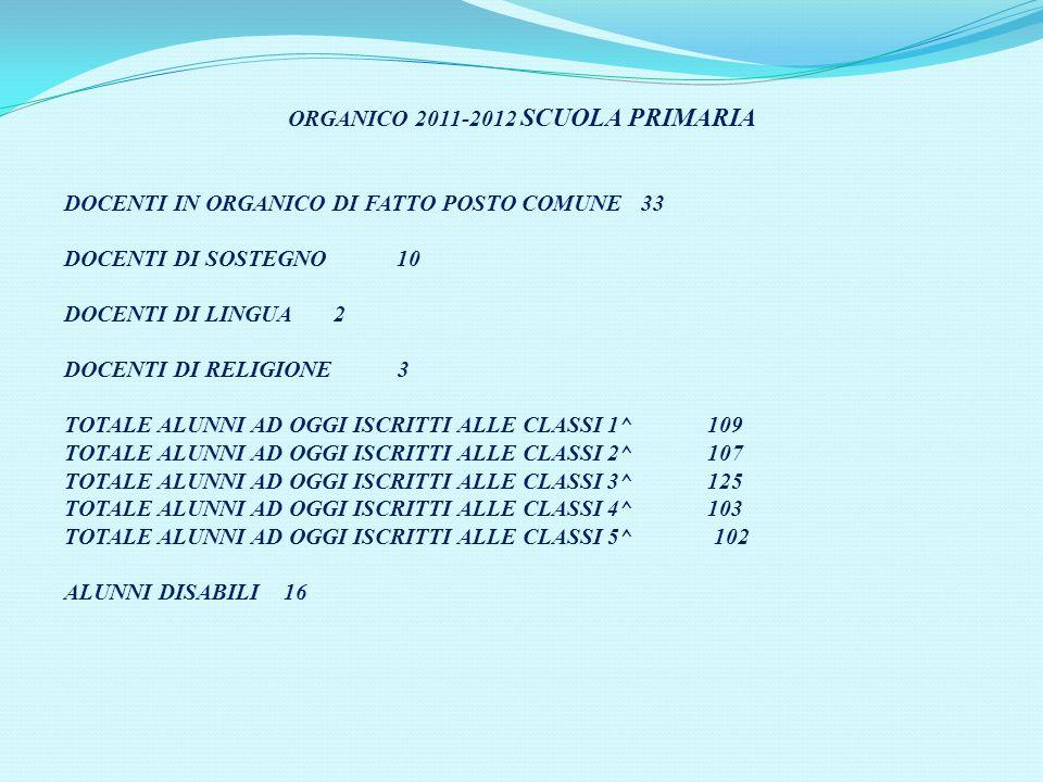 ORGANICO 2011-2012 SCUOLA PRIMARIA DOCENTI IN ORGANICO DI FATTO POSTO COMUNE 33 DOCENTI DI SOSTEGNO 10 DOCENTI DI LINGUA 2 DOCENTI DI RELIGIONE 3 TOTALE ALUNNI AD OGGI ISCRITTI ALLE CLASSI 1^ 109 TOTALE ALUNNI AD OGGI ISCRITTI ALLE CLASSI 2^ 107 TOTALE ALUNNI AD OGGI ISCRITTI ALLE CLASSI 3^ 125 TOTALE ALUNNI AD OGGI ISCRITTI ALLE CLASSI 4^ 103 TOTALE ALUNNI AD OGGI ISCRITTI ALLE CLASSI 5^ 102 ALUNNI DISABILI 16