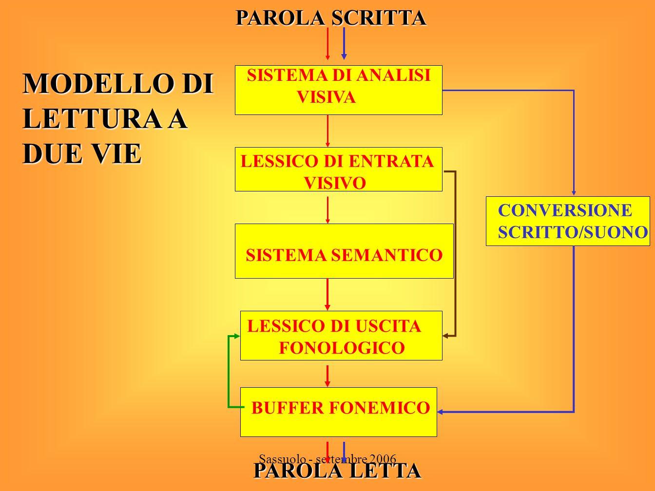 Sassuolo - settembre 2006 FASE LOGOGRAFICA FASE ALFABETICA FASE ORTOGRAFICA FASE LESSICALE Modello di apprendimento della lingua scritta Legge e scrive parole in modo globale.