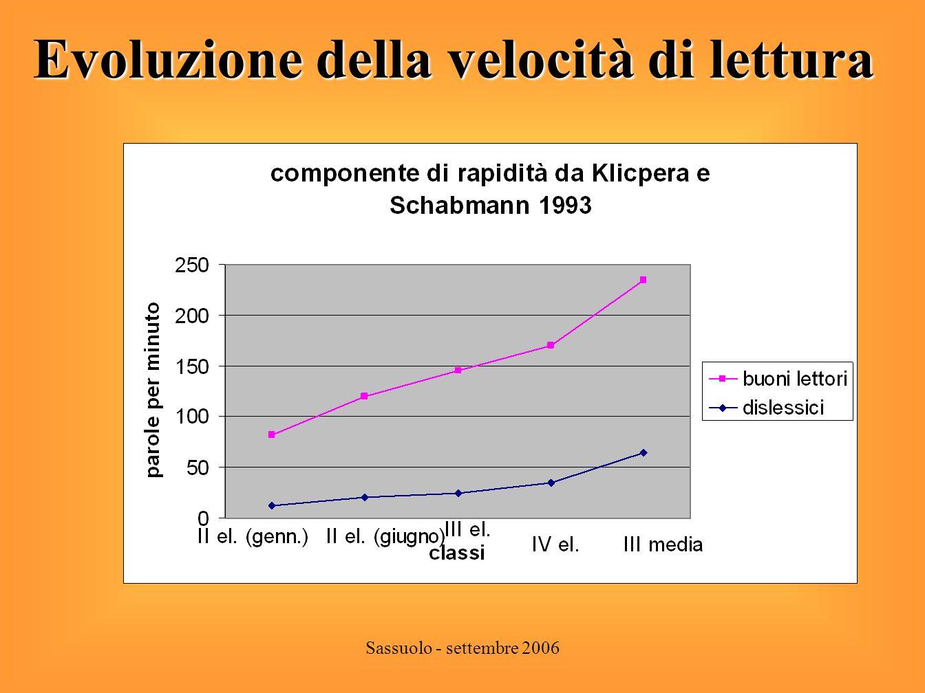 Sassuolo - settembre 2006 Evoluzione della componente di correttezza in lettura di correttezza in lettura
