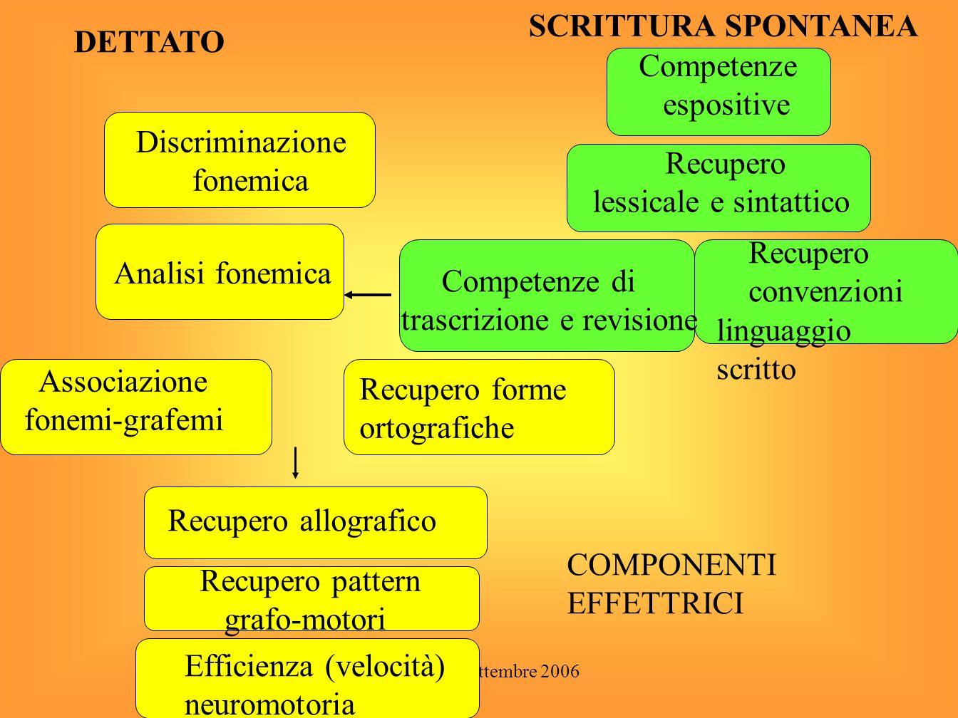 Sassuolo - settembre 2006 INPUT UDITIVO ANALISI UDITIVA ANALISI FONOLOGICA MEMORIA FONOLOGICA FASE ALLOGRAFICA BUFFER GRAFEMICO PROGRAMMA MOTORIO OUTPUT MODELLO DI SCRITTURADETTATA CONVERSIONE GRAF./FON.