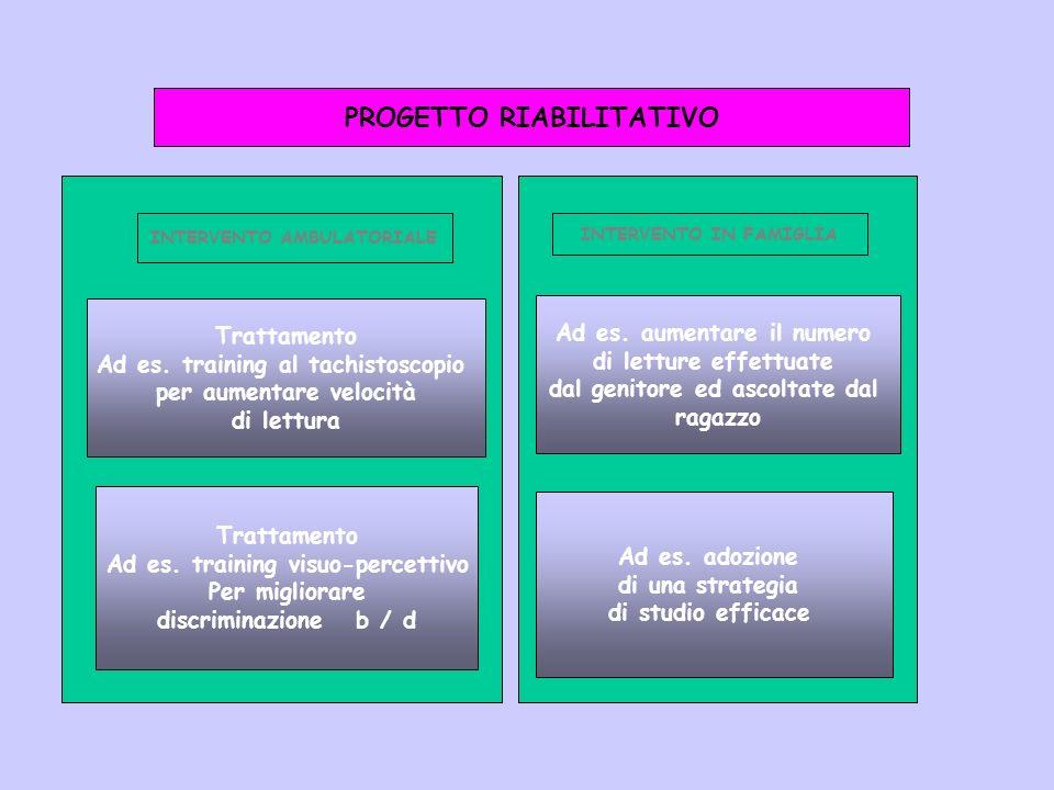 PROGETTO RIABILITATIVO INTERVENTO AMBULATORIALE INTERVENTO IN FAMIGLIA Trattamento Ad es. training al tachistoscopio per aumentare velocità di lettura