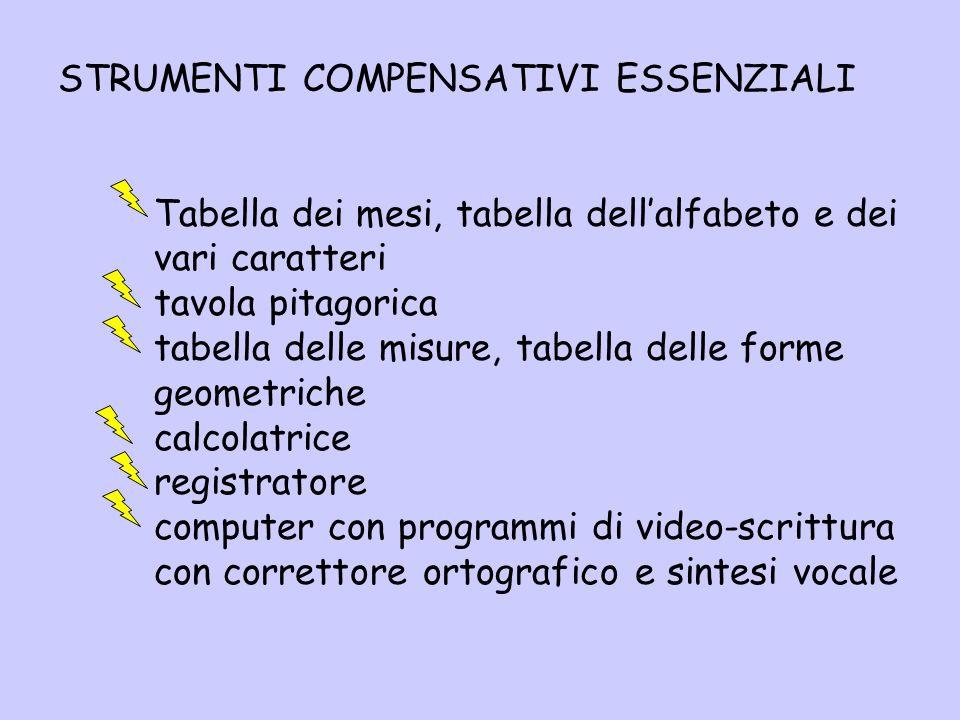 STRUMENTI COMPENSATIVI ESSENZIALI Tabella dei mesi, tabella dellalfabeto e dei vari caratteri tavola pitagorica tabella delle misure, tabella delle fo