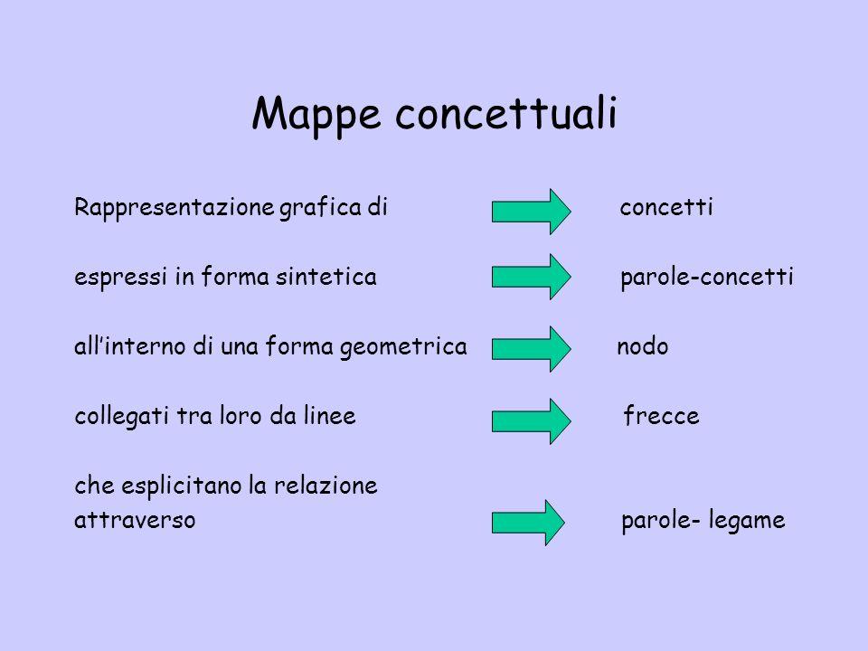 Mappe concettuali Rappresentazione grafica di concetti espressi in forma sintetica parole-concetti allinterno di una forma geometrica nodo collegati tra loro da linee frecce che esplicitano la relazione attraverso parole- legame