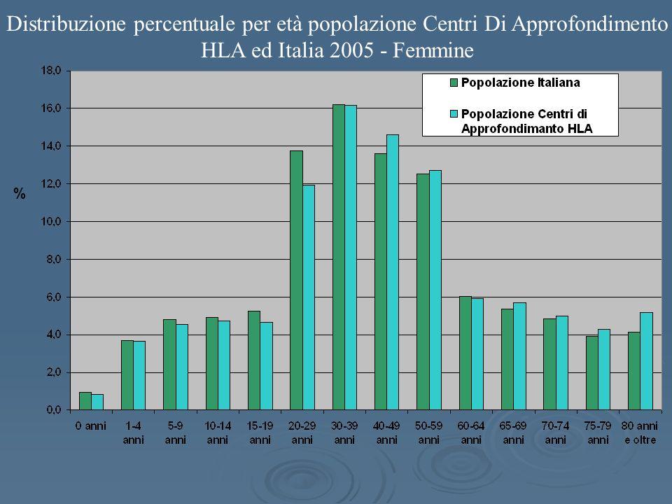 Distribuzione percentuale per età popolazione Centri Di Approfondimento HLA ed Italia 2005 - Femmine %