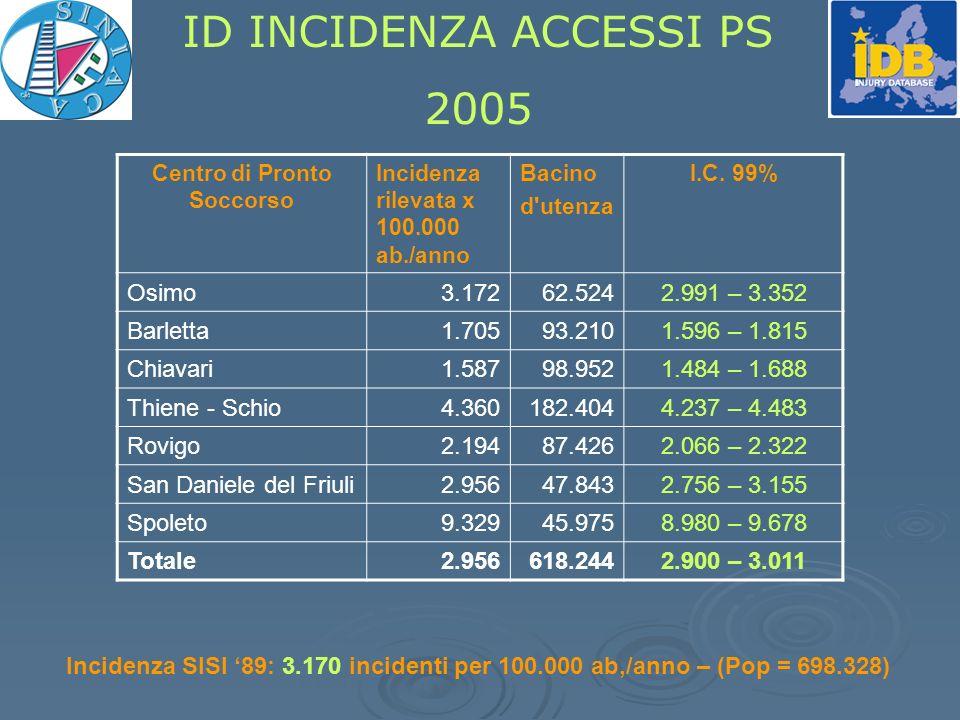 ID INCIDENZA ACCESSI PS 2005 Centro di Pronto Soccorso Incidenza rilevata x 100.000 ab./anno Bacino d utenza I.C.
