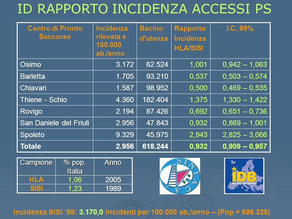 ID RAPPORTO INCIDENZA ACCESSI PS Centro di Pronto Soccorso Incidenza rilevata x 100.000 ab./anno Bacino d utenza Rapporto Incidenza HLA/SISI I.C.