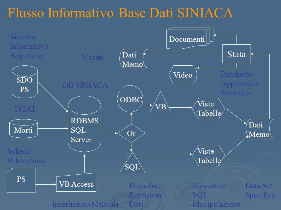 ID DISTRIBUZIONE ACCESSI PS PER SESSO ED ETA CDA-HLA (n=20.715) anno 2005 Età N. Accessi PS