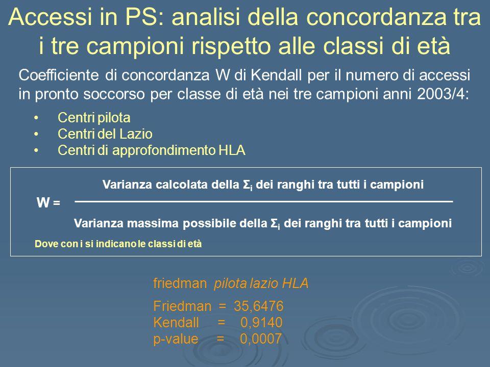 Accessi in PS: analisi della concordanza tra i tre campioni rispetto alle classi di età friedman pilota lazio HLA Friedman = 35,6476 Kendall = 0,9140 p-value = 0,0007 Coefficiente di concordanza W di Kendall per il numero di accessi in pronto soccorso per classe di età nei tre campioni anni 2003/4: Centri pilota Centri del Lazio Centri di approfondimento HLA W = Varianza calcolata della Σ i dei ranghi tra tutti i campioni Varianza massima possibile della Σ i dei ranghi tra tutti i campioni Dove con i si indicano le classi di età