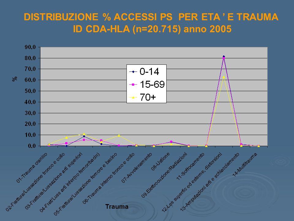 DISTRIBUZIONE % ACCESSI PS PER ETA E TRAUMA ID CDA-HLA (n=20.715) anno 2005 Trauma %