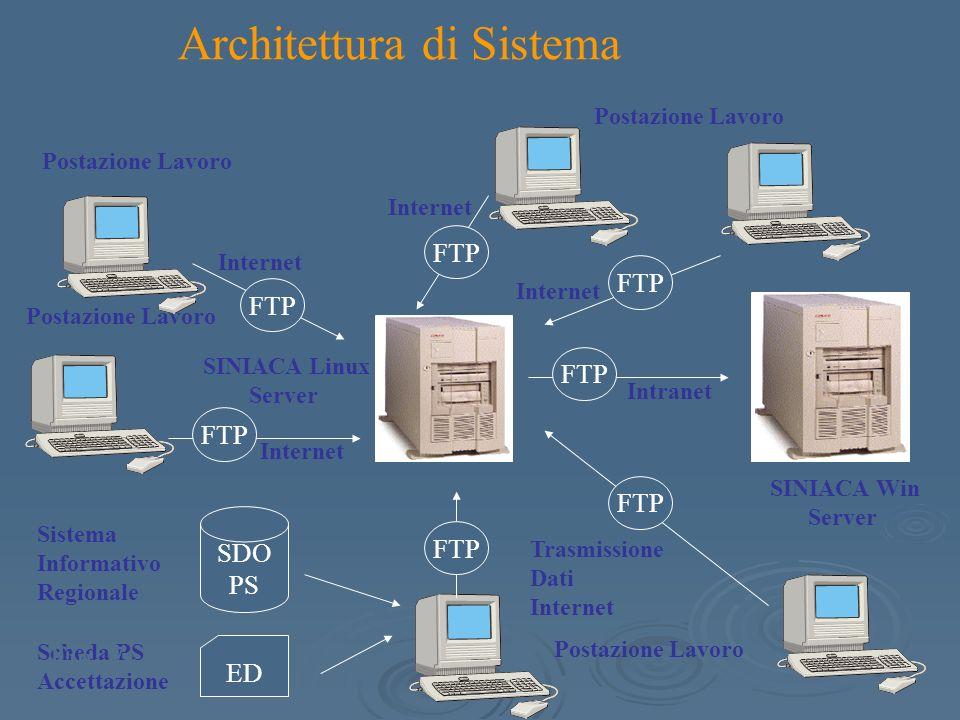 Postazione Lavoro SDO PS Sistema Informativo Regionale Scheda PS Accettazione ED Trasmissione Dati Internet Postazione Lavoro FTP SINIACA Linux Server SINIACA Win Server FTP Intranet Internet Postazione Lavoro Architettura di Sistema Fig.