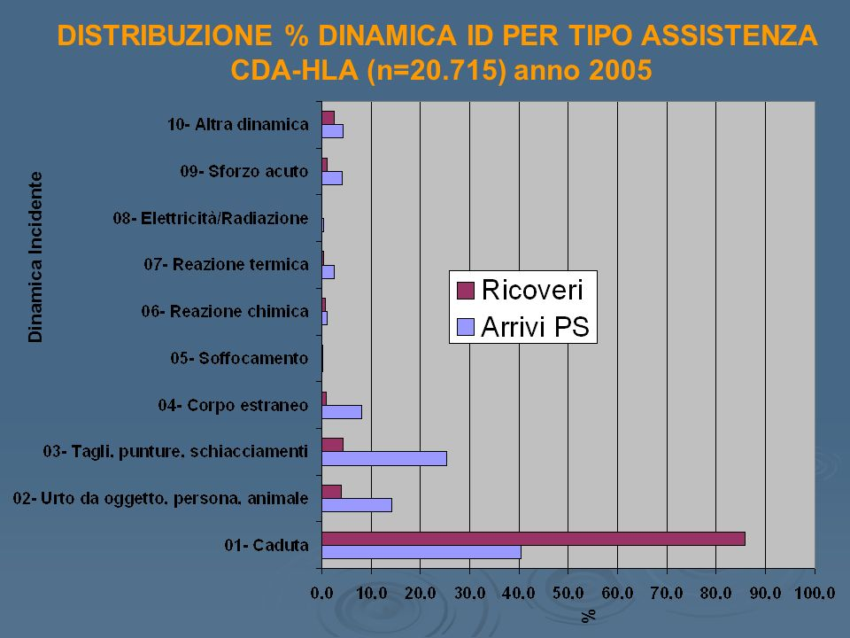 DISTRIBUZIONE % DINAMICA ID PER TIPO ASSISTENZA CDA-HLA (n=20.715) anno 2005 Dinamica Incidente %