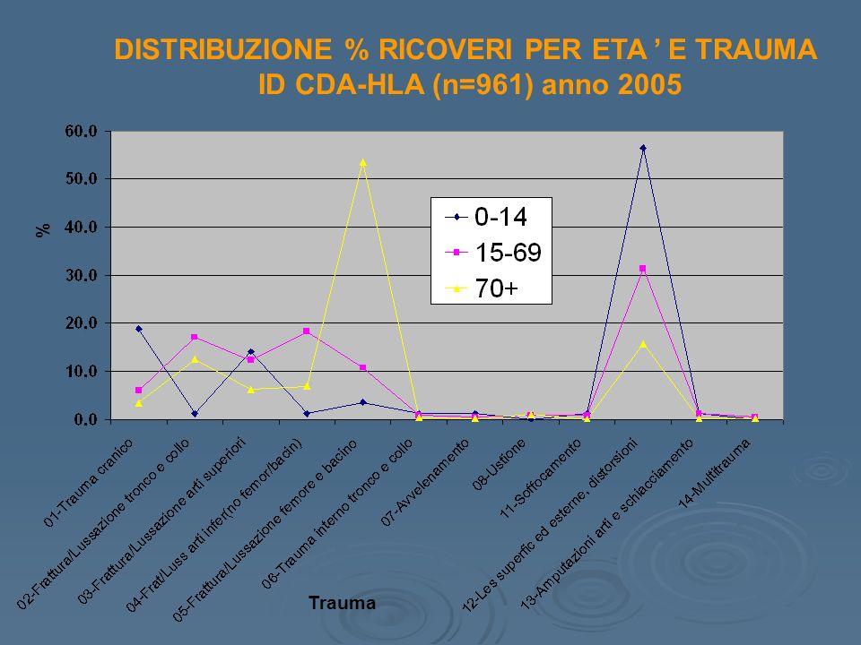 DISTRIBUZIONE % RICOVERI PER ETA E TRAUMA ID CDA-HLA (n=961) anno 2005 Trauma %