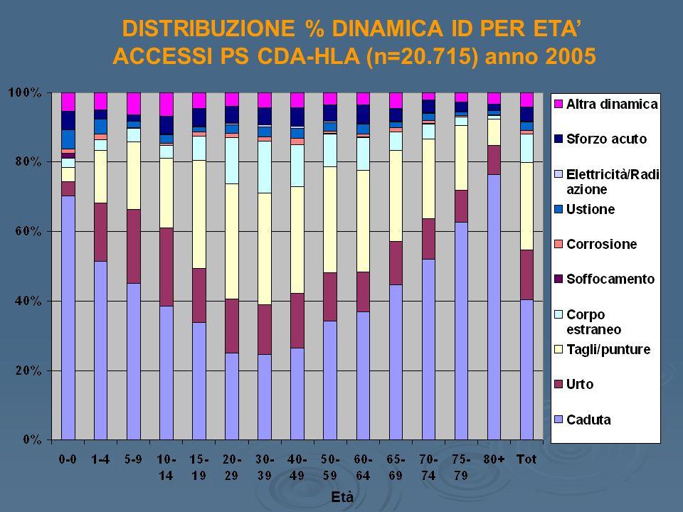 DISTRIBUZIONE % DINAMICA ID PER ETA ACCESSI PS CDA-HLA (n=20.715) anno 2005 Età