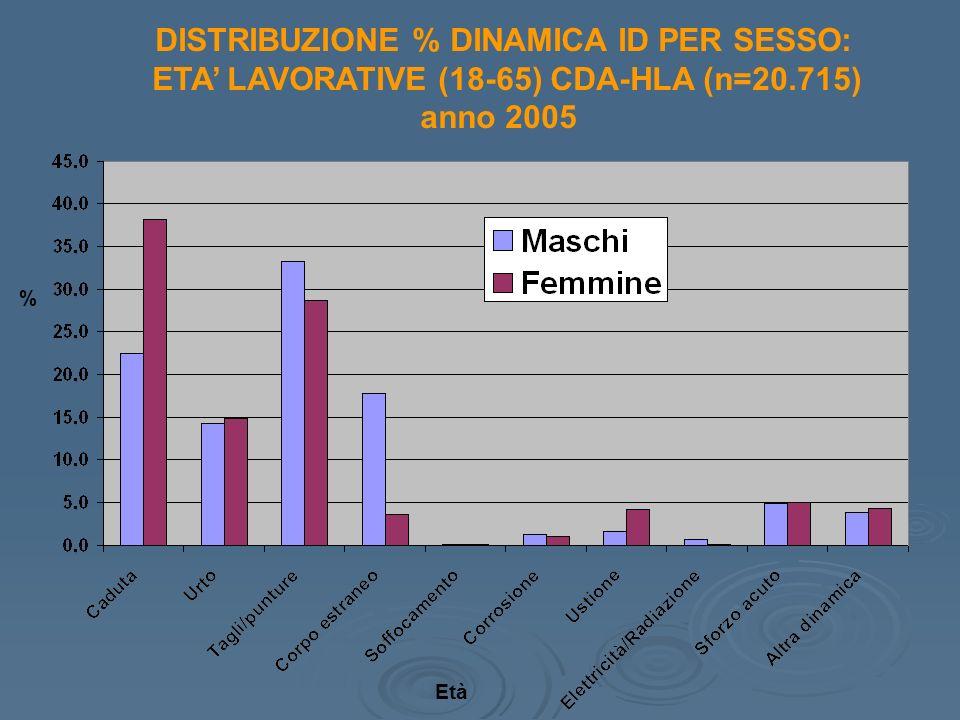 DISTRIBUZIONE % DINAMICA ID PER SESSO: ETA LAVORATIVE (18-65) CDA-HLA (n=20.715) anno 2005 Età %