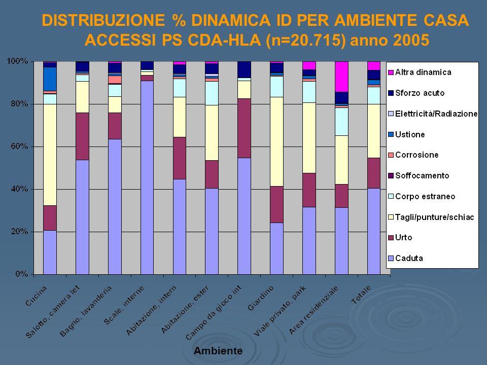 DISTRIBUZIONE % DINAMICA ID PER AMBIENTE CASA ACCESSI PS CDA-HLA (n=20.715) anno 2005 Ambiente