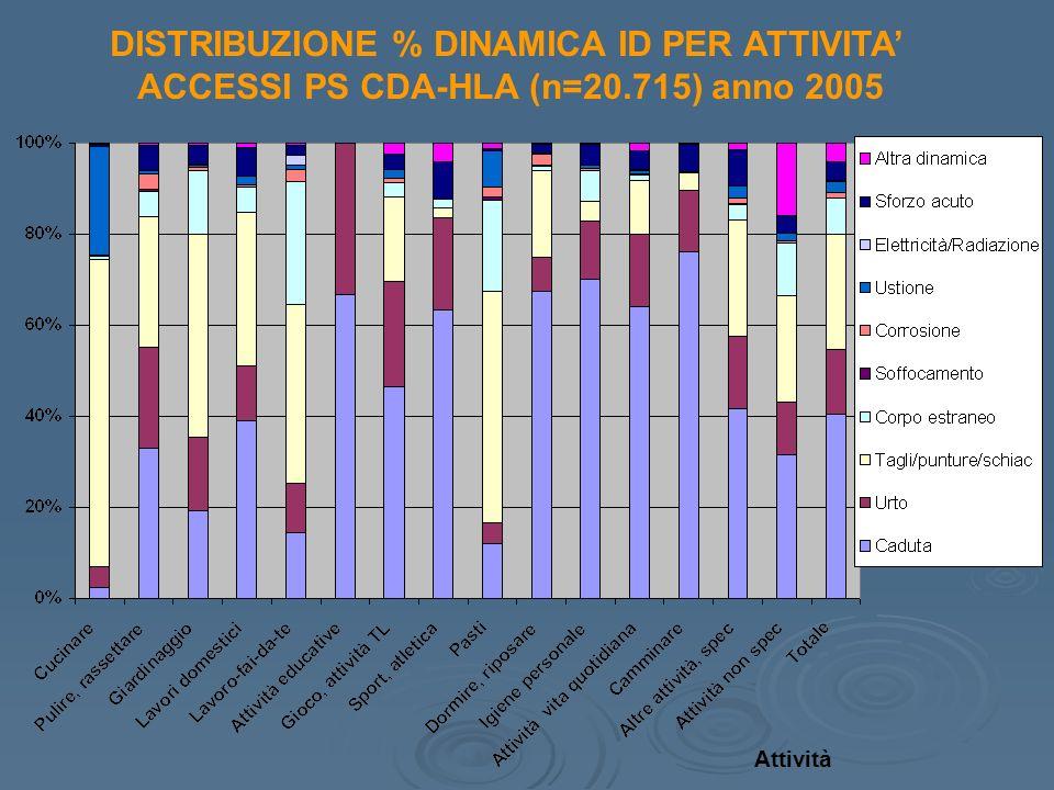 DISTRIBUZIONE % DINAMICA ID PER ATTIVITA ACCESSI PS CDA-HLA (n=20.715) anno 2005 Attività